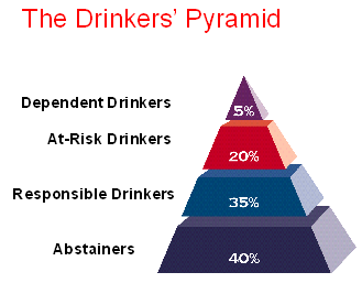 alcohol dependence syndrome 6