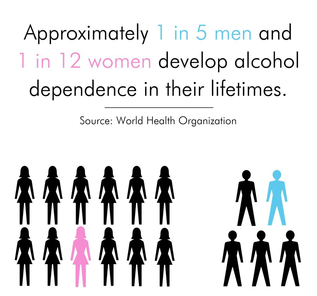 alcohol dependence syndrome in men and women and alcohol test