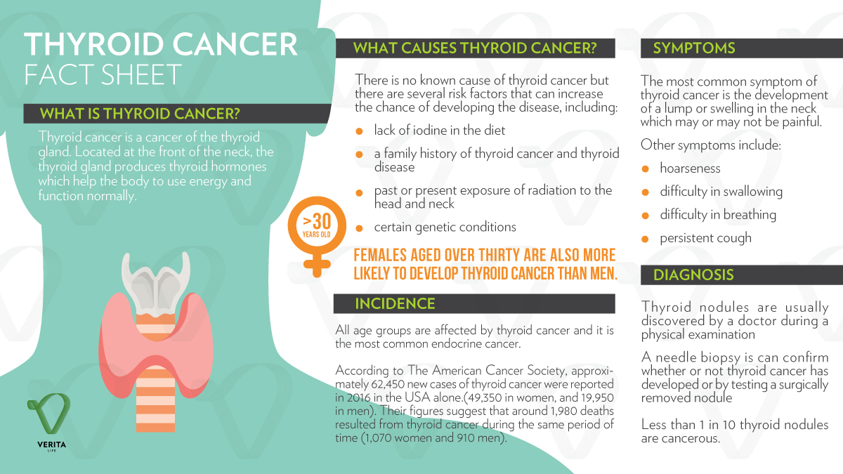 thyroid cancer in australia essay A prime example of the negative impact of using the word cancer was seen in low risk papillary thyroid cancer, nickel said  cancer council australia's ceo, prof sanchia aranda, said the.