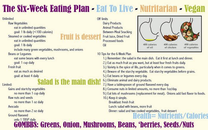 Hypothyroidism Diet Chart  Health Love