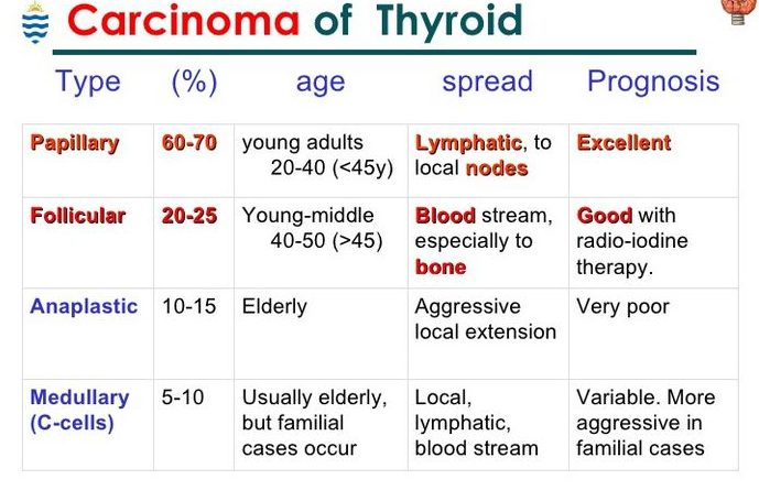 types of thyroid cancer symptoms