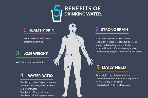 Benefits of Drinking Water - Food For Hair Growth