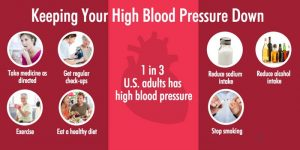 High Blood Pressure Treatment