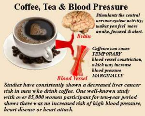 Role of Caffeine