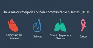 Non Communicable Diseases (NCDs)